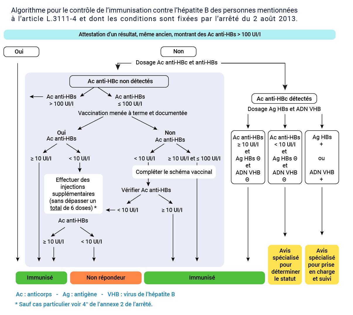 Nouveau Calendrier Vaccinal 2019.Professionnels De Sante Vaccination Info Service