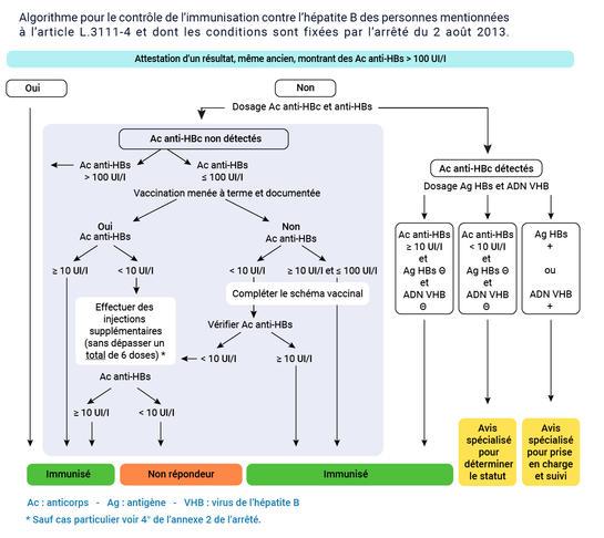 Algorithme pour le contrôle de l'immunisation des professionnels de santé. Instruction du 21 janvier 2014.