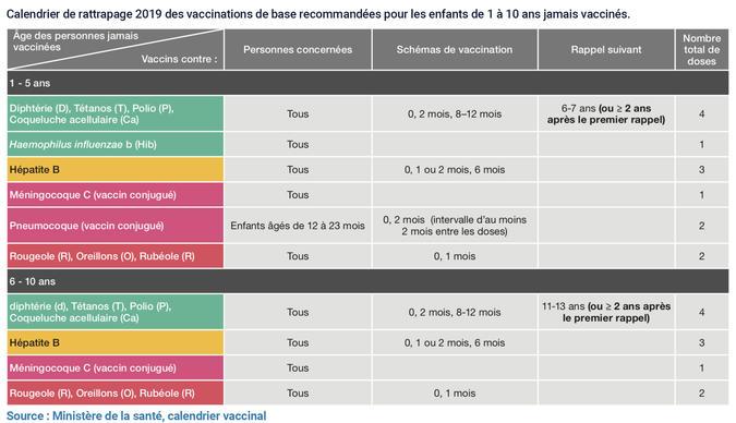 Calendrier de rattrapage des vaccinations 2019 - 1 à 10 ans