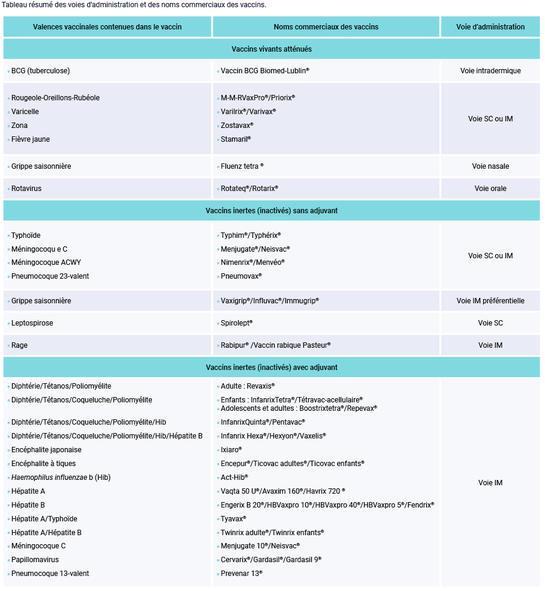 Tableau résumé des voies d'administration et des noms commerciaux des vaccins